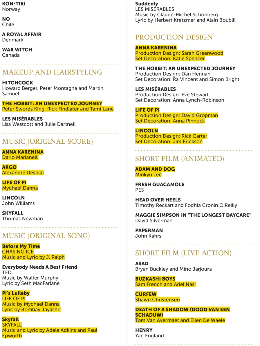 Reed Oscar Preferences 2013_03